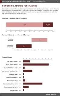 Community Health Other Outpatient Clinics Profit