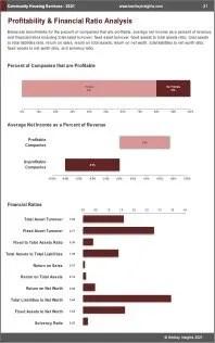 Community Housing Services Profit
