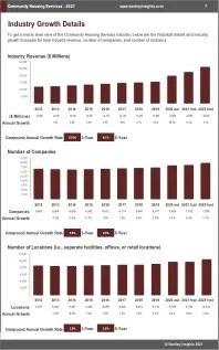 Community Housing Services Revenue