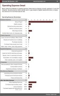 Commuter Rail Systems OPEX Expenses