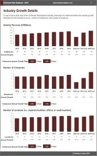 Commuter Rail Systems Revenue