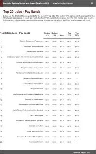 Computer Systems Design Related Services Benchmarks