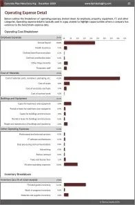 Concrete Pipe Manufacturing Operating Expenses