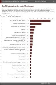 Construction Machinery Manufacturing Workforce Benchmarks