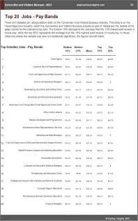 Convention Visitors Bureaus Benchmarks