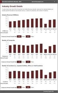 Convention Visitors Bureaus Revenue