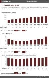 Credit Bureaus Revenue