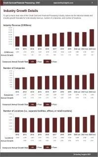 Credit Card Financial Processing Revenue