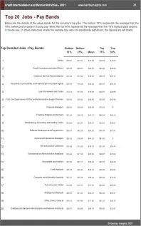 Credit Intermediation Related Activities Benchmarks