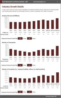 Credit Intermediation Related Activities Revenue