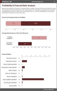 Credit Unions Profit