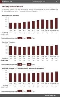 Credit Unions Revenue
