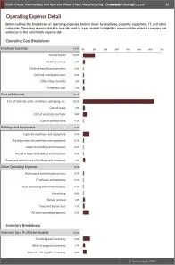 Cyclic Crude, Intermediate, and Gum and Wood Chem. Manufacturing Operating Expenses