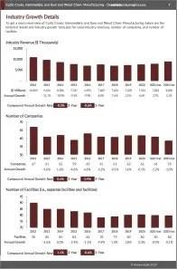 Cyclic Crude, Intermediate, and Gum and Wood Chem. Manufacturing Revenue