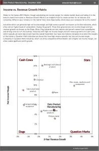 Dairy Product Manufacturing BCG Matrix