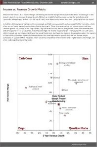 Dairy Product (except Frozen) Manufacturing BCG Matrix