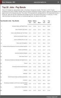 Dance Companies Benchmarks