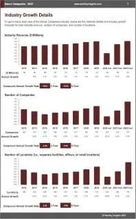 Dance Companies Revenue