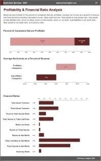 Death Care Services Profit