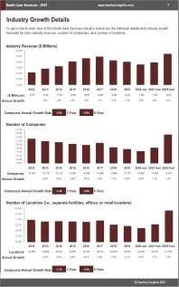 Death Care Services Revenue