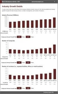 Direct Life Insurance Carriers Revenue