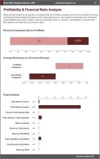 Direct Title Insurance Carriers Profit