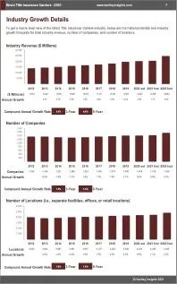 Direct Title Insurance Carriers Revenue
