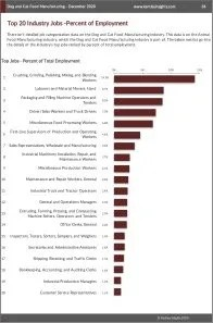 Dog and Cat Food Manufacturing Workforce Benchmarks