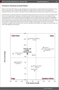 Doll, Toy, and Game Manufacturing BCG Matrix