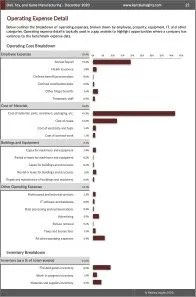 Doll, Toy, and Game Manufacturing Operating Expenses