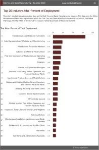 Doll, Toy, and Game Manufacturing Workforce Benchmarks