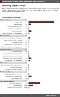 Drug Testing Health Screening Medical Management OPEX Expenses