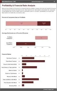 Educational Services Profit