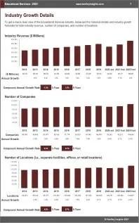 Educational Services Revenue