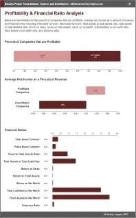 Electric Power Transmission Control Distribution Profit