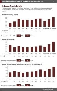 Electric Power Transmission Control Distribution Revenue