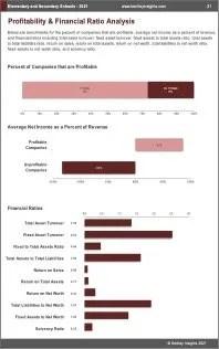 Elementary Secondary Schools Profit