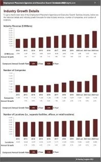 Employment Placement Agencies Executive Search Services Revenue
