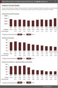 Engine, Turbine, and Power Transmission Equipment Manufacturing Revenue