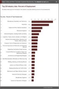 Engine, Turbine, and Power Transmission Equipment Manufacturing Workforce Benchmarks