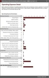 Engineering Life Sciences Research Development OPEX Expenses