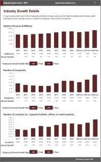 Engineering Services Revenue