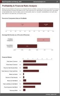 Exam Preparation Tutoring Profit