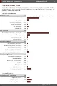 Explosives Manufacturing Operating Expenses