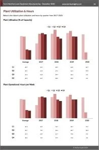 Farm Machinery and Equipment Manufacturing Plant Utilization