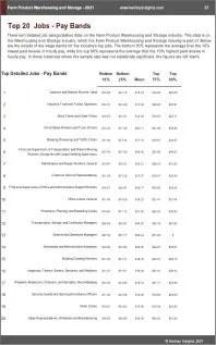 Farm Product Warehousing Storage Benchmarks
