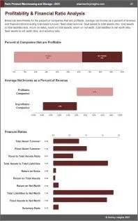 Farm Product Warehousing Storage Profit