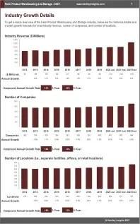 Farm Product Warehousing Storage Revenue