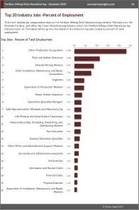 Fertilizer (Mixing Only) Manufacturing Workforce Benchmarks