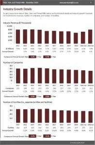 Fiber, Yarn, and Thread Mills Revenue